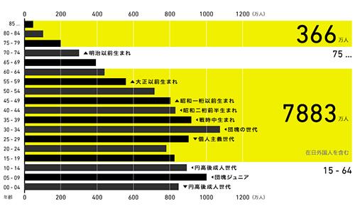 1980年の人口