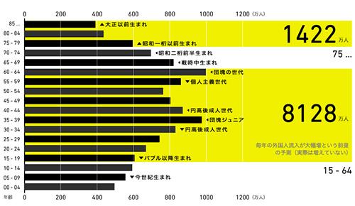 2010年の人口