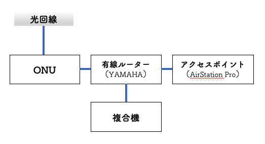 ネットワーク機器構成
