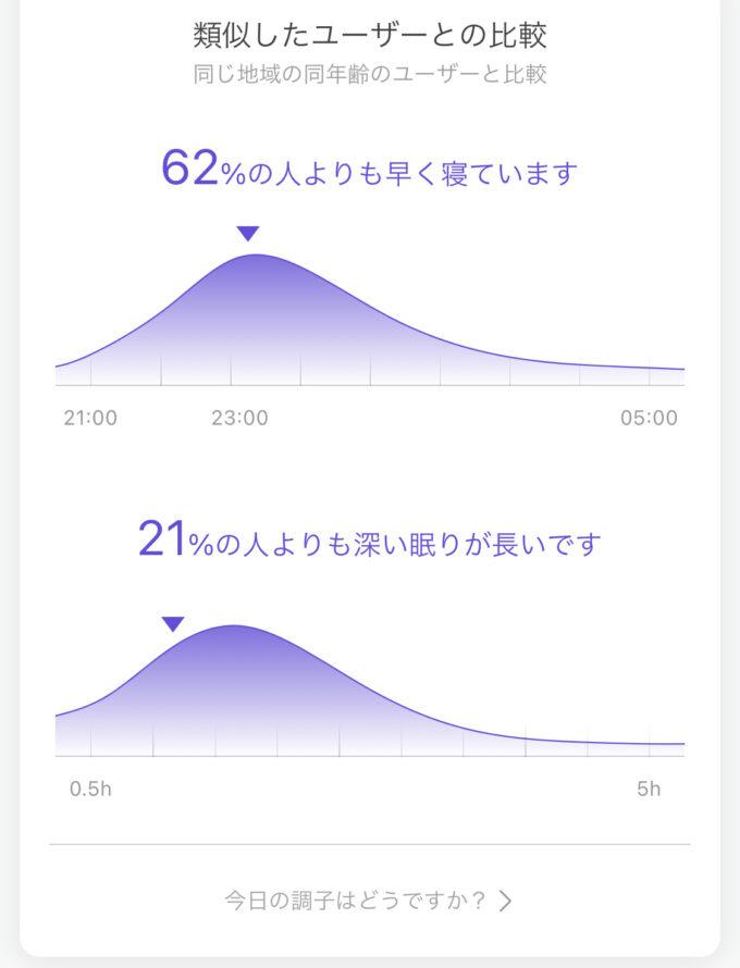 類似した(同じ地域、同年齢)ユーザーとの比較データ