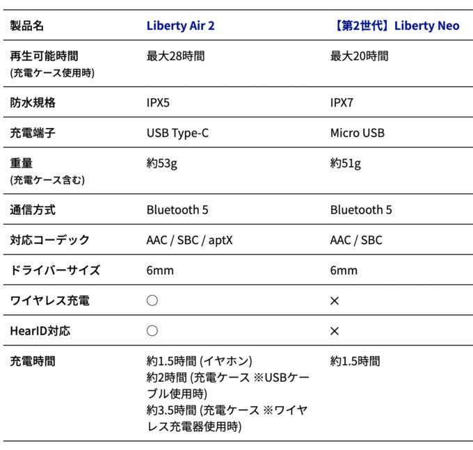 Anker Soundcore Liberty Neo & Liberty Air 2 比較